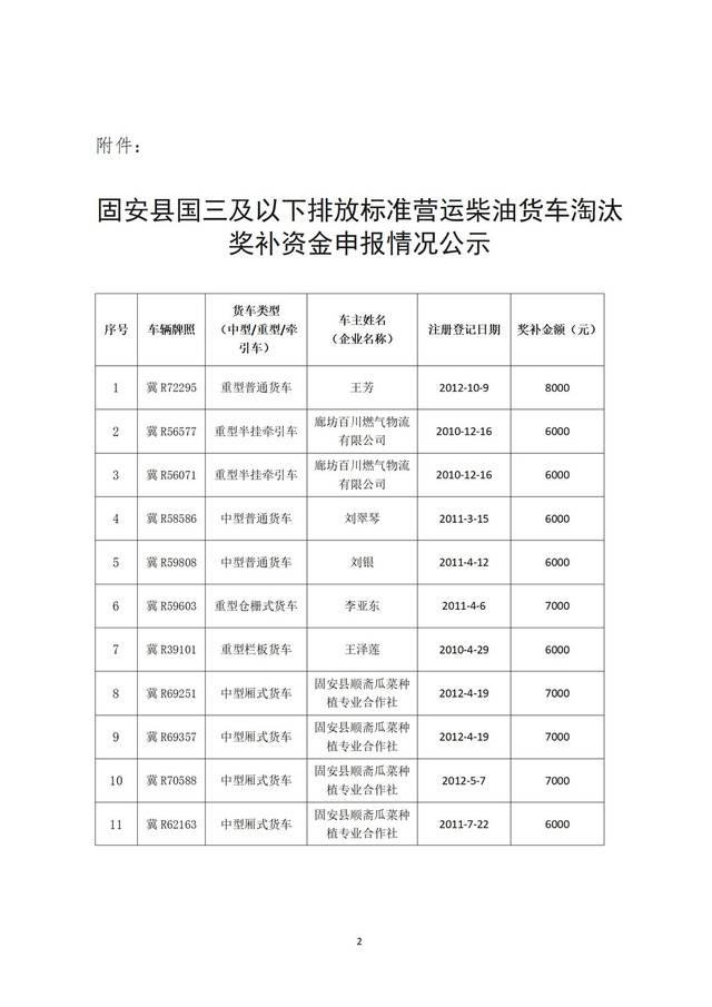 关于国三及以下排放标准营运柴油货车淘汰奖补资金申报情况的公示_02.jpg