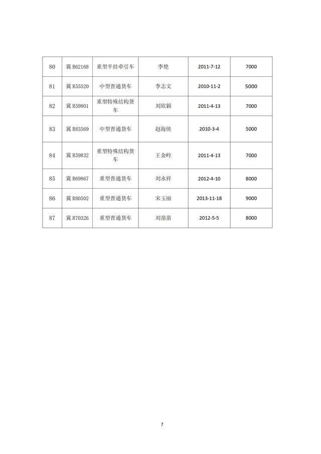 关于国三及以下排放标准营运柴油货车淘汰奖补资金申报情况的公示_07.jpg