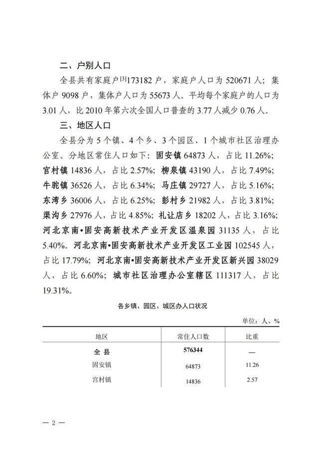固安县第七次全国人口普查公报(0621)_01.jpg
