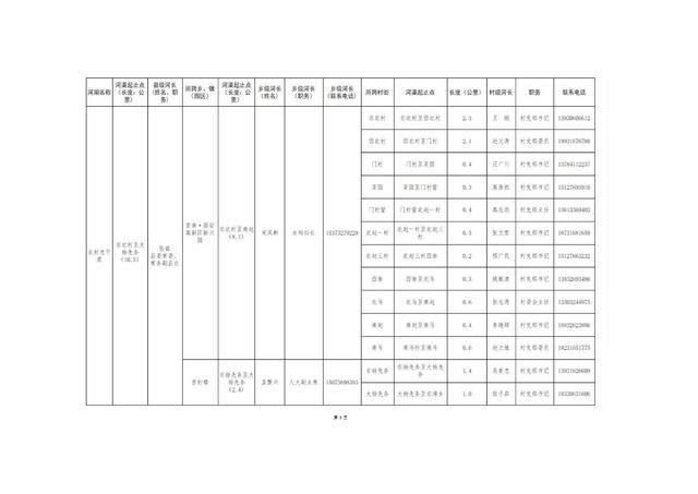 8.20固安县县、乡、村三级河长名单公告(1)_08.jpg