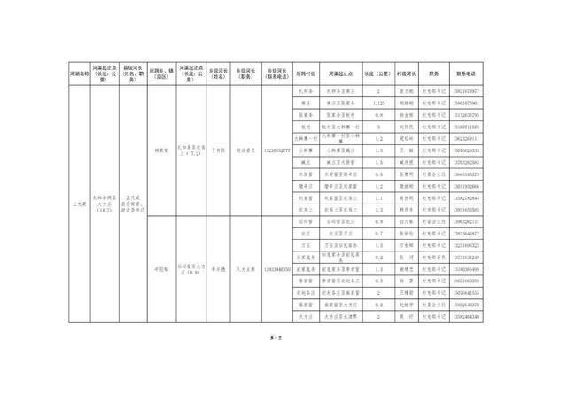 8.20固安县县、乡、村三级河长名单公告(1)_09.jpg