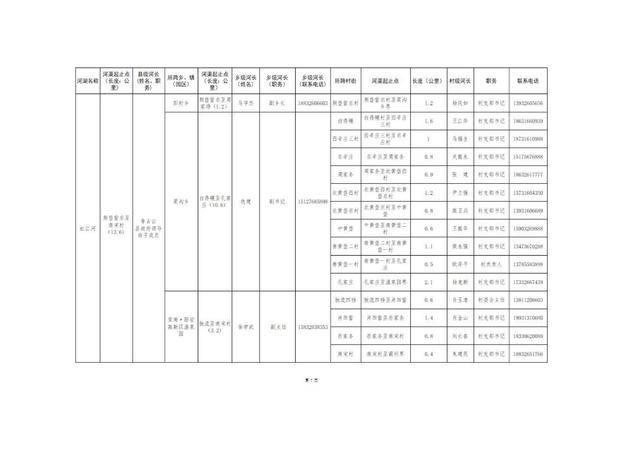 8.20固安县县、乡、村三级河长名单公告(1)_10.jpg
