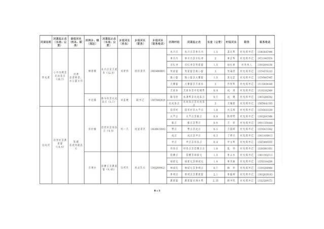 8.20固安县县、乡、村三级河长名单公告(1)_11.jpg