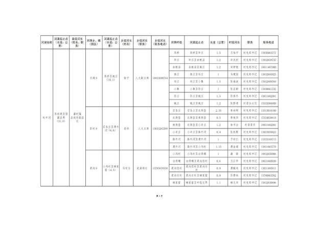 8.20固安县县、乡、村三级河长名单公告(1)_06.jpg