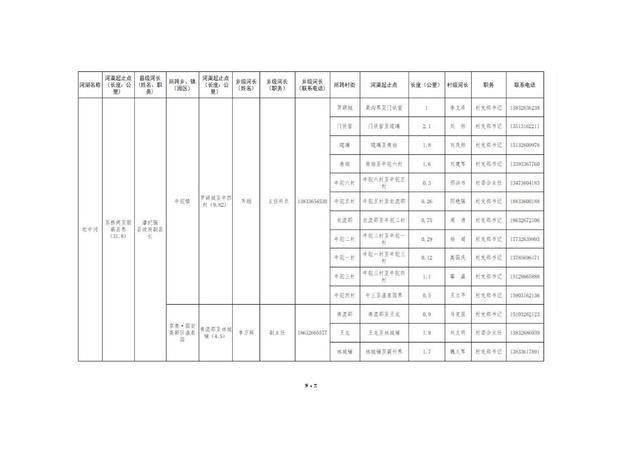 8.20固安县县、乡、村三级河长名单公告(1)_07.jpg
