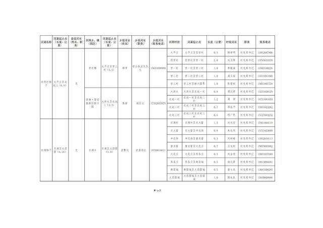 8.20固安县县、乡、村三级河长名单公告(1)_17.jpg