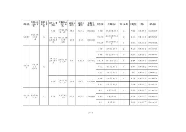 8.20固安县县、乡、村三级河长名单公告(1)_19.jpg