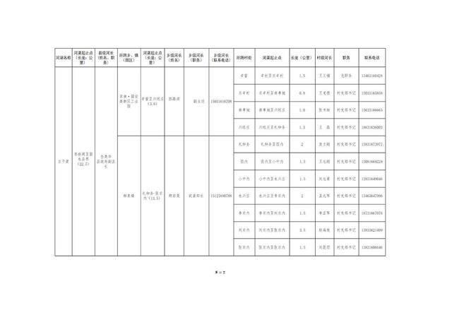 8.20固安县县、乡、村三级河长名单公告(1)_13.jpg