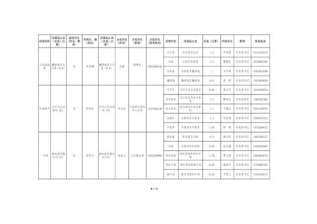 8.20固安县县、乡、村三级河长名单公告(1)_20.jpg