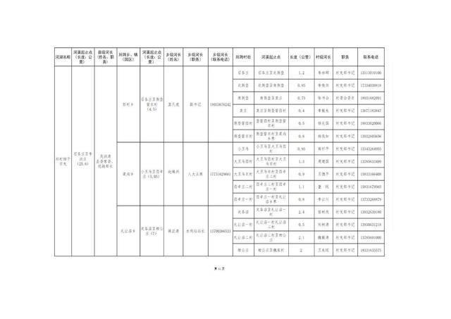8.20固安县县、乡、村三级河长名单公告(1)_14.jpg