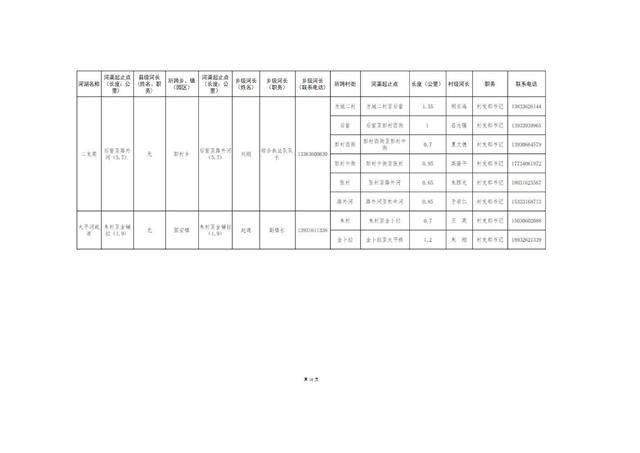 8.20固安县县、乡、村三级河长名单公告(1)_21.jpg