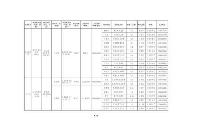 8.20固安县县、乡、村三级河长名单公告(1)_15.jpg