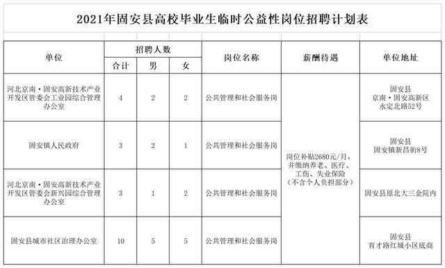 2021年固安县临时公益性岗位招聘计划表.jpg