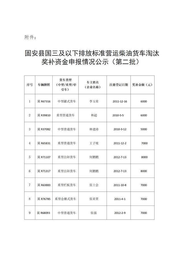 固安县国三及以下排放标准营运柴油货车淘汰奖补资金申报情况公示(第二批)_02.jpg
